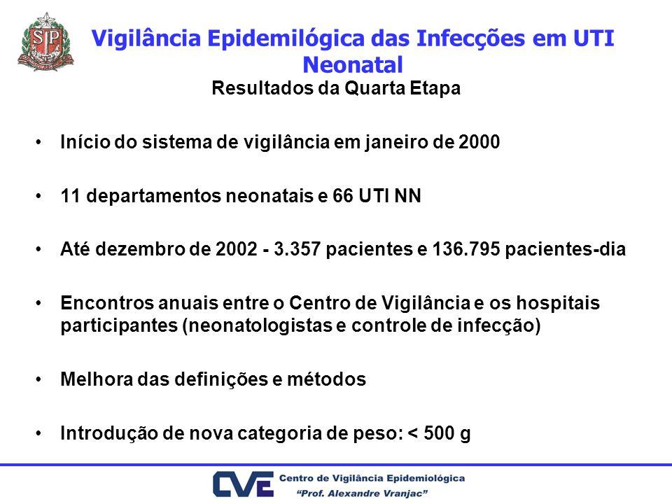 Vigilância Epidemilógica das Infecções em UTI Neonatal Resultados da Quarta Etapa Início do sistema de vigilância em janeiro de 2000 11 departamentos