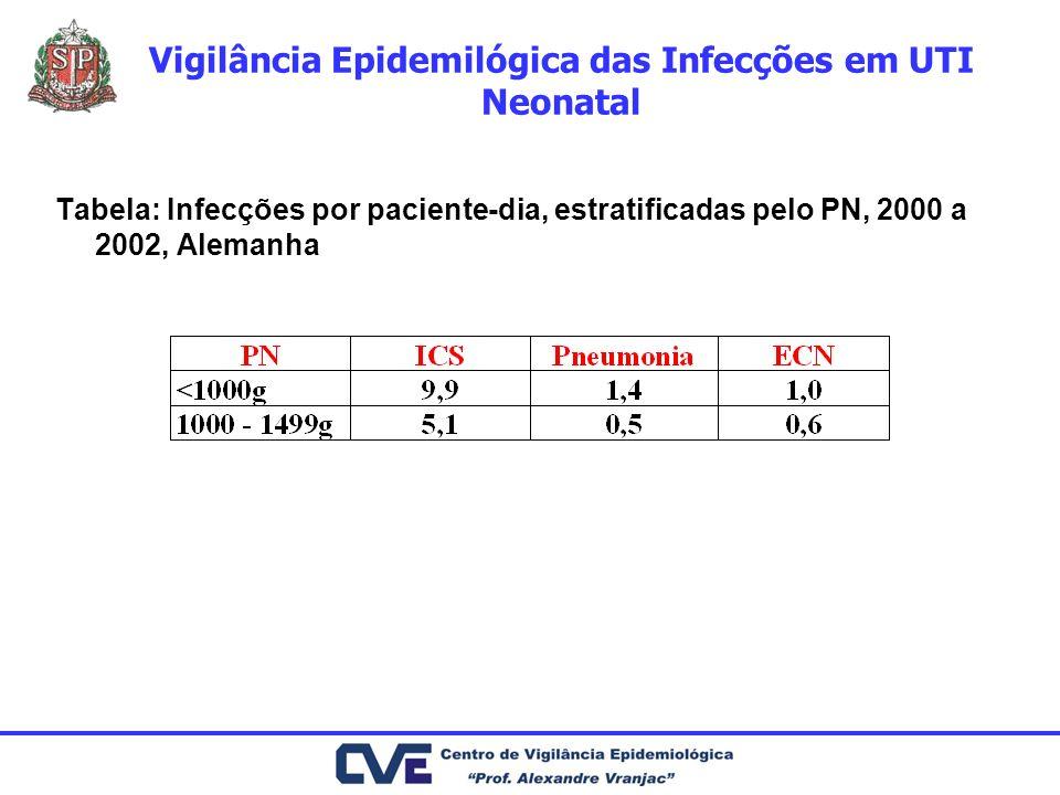 Vigilância Epidemilógica das Infecções em UTI Neonatal Tabela: Infecções por paciente-dia, estratificadas pelo PN, 2000 a 2002, Alemanha