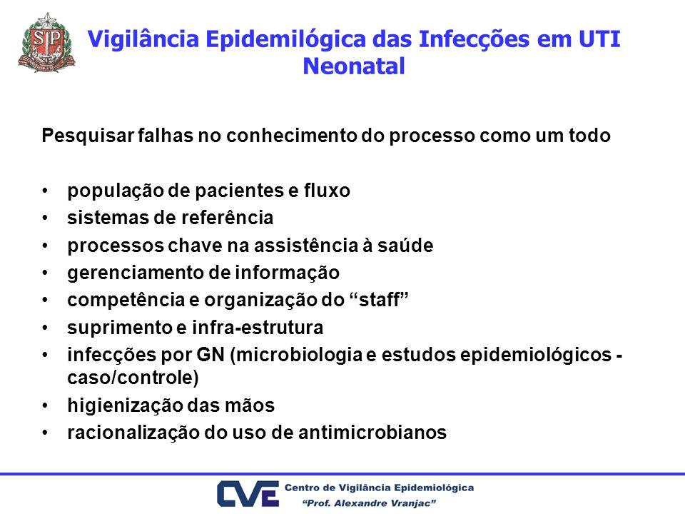 Vigilância Epidemilógica das Infecções em UTI Neonatal Pesquisar falhas no conhecimento do processo como um todo população de pacientes e fluxo sistem