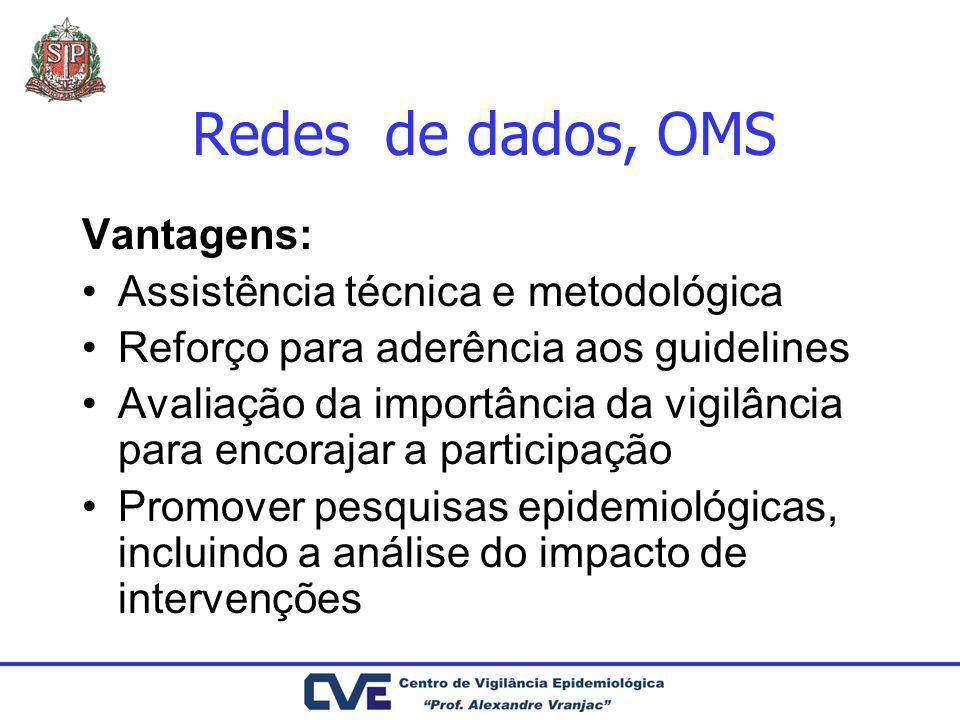 Redes de dados, OMS Vantagens: Assistência técnica e metodológica Reforço para aderência aos guidelines Avaliação da importância da vigilância para en