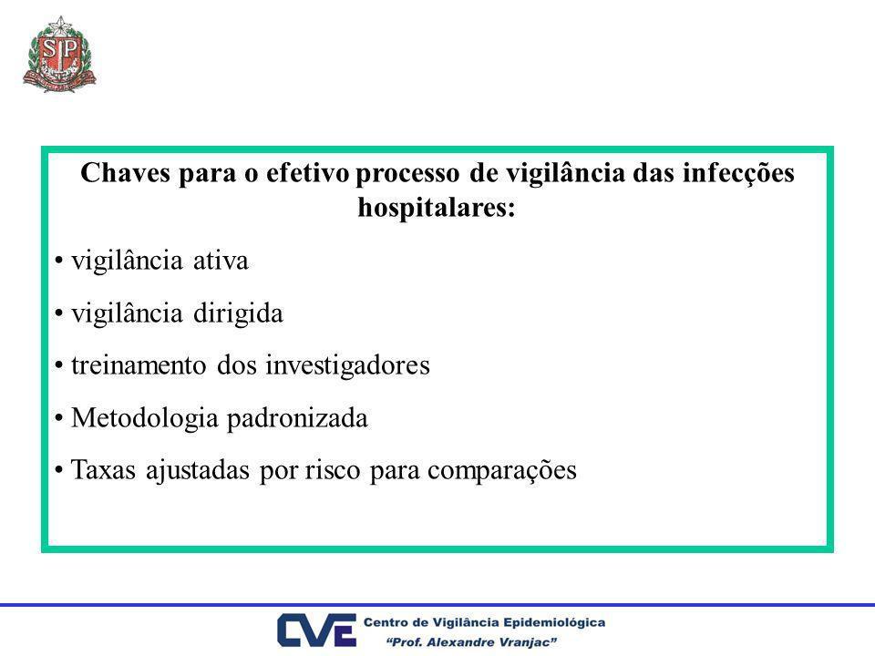 Chaves para o efetivo processo de vigilância das infecções hospitalares: vigilância ativa vigilância dirigida treinamento dos investigadores Metodolog