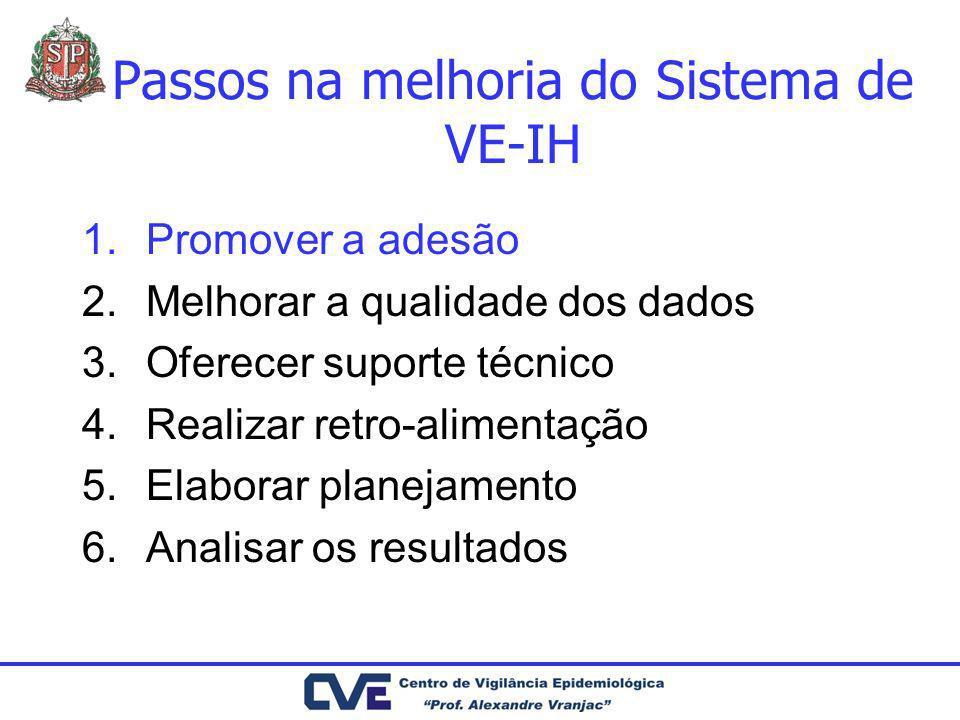 Passos na melhoria do Sistema de VE-IH 1.Promover a adesão 2.Melhorar a qualidade dos dados 3.Oferecer suporte técnico 4.Realizar retro-alimentação 5.