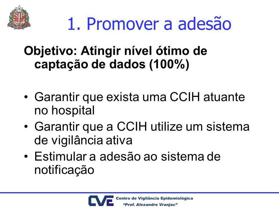 1. Promover a adesão Objetivo: Atingir nível ótimo de captação de dados (100%) Garantir que exista uma CCIH atuante no hospital Garantir que a CCIH ut