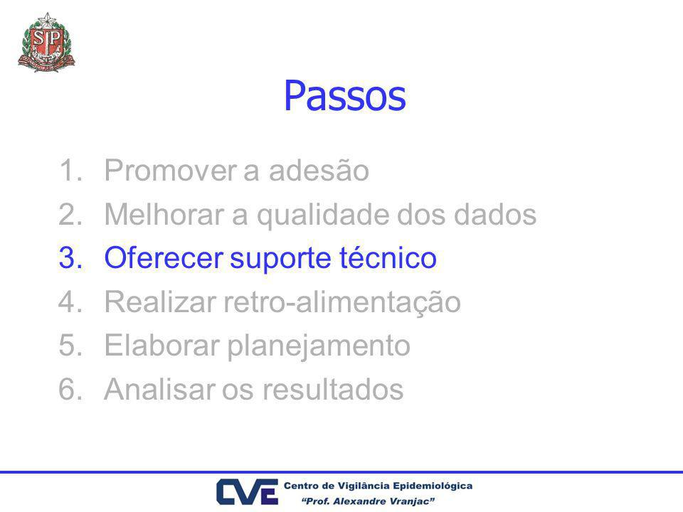 Passos 1.Promover a adesão 2.Melhorar a qualidade dos dados 3.Oferecer suporte técnico 4.Realizar retro-alimentação 5.Elaborar planejamento 6.Analisar