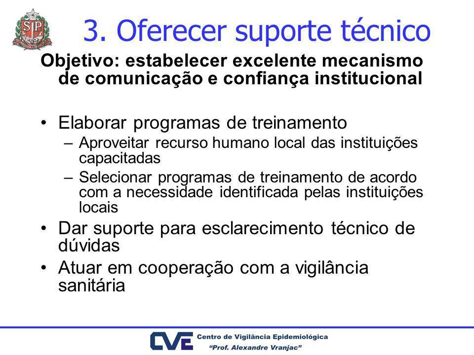 3. Oferecer suporte técnico Objetivo: estabelecer excelente mecanismo de comunicação e confiança institucional Elaborar programas de treinamento –Apro