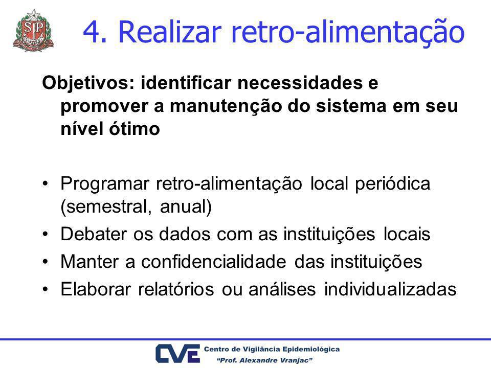 4. Realizar retro-alimentação Objetivos: identificar necessidades e promover a manutenção do sistema em seu nível ótimo Programar retro-alimentação lo