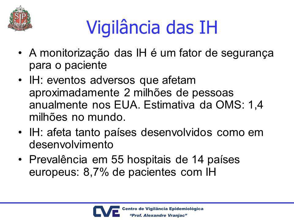 Vigilância das IH A monitorização das IH é um fator de segurança para o paciente IH: eventos adversos que afetam aproximadamente 2 milhões de pessoas