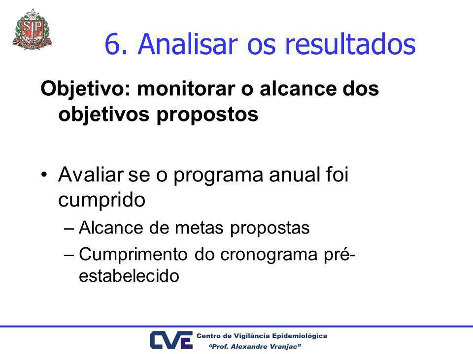 Objetivo: monitorar o alcance dos objetivos propostos Avaliar se o programa anual foi cumprido –Alcance de metas propostas –Cumprimento do cronograma
