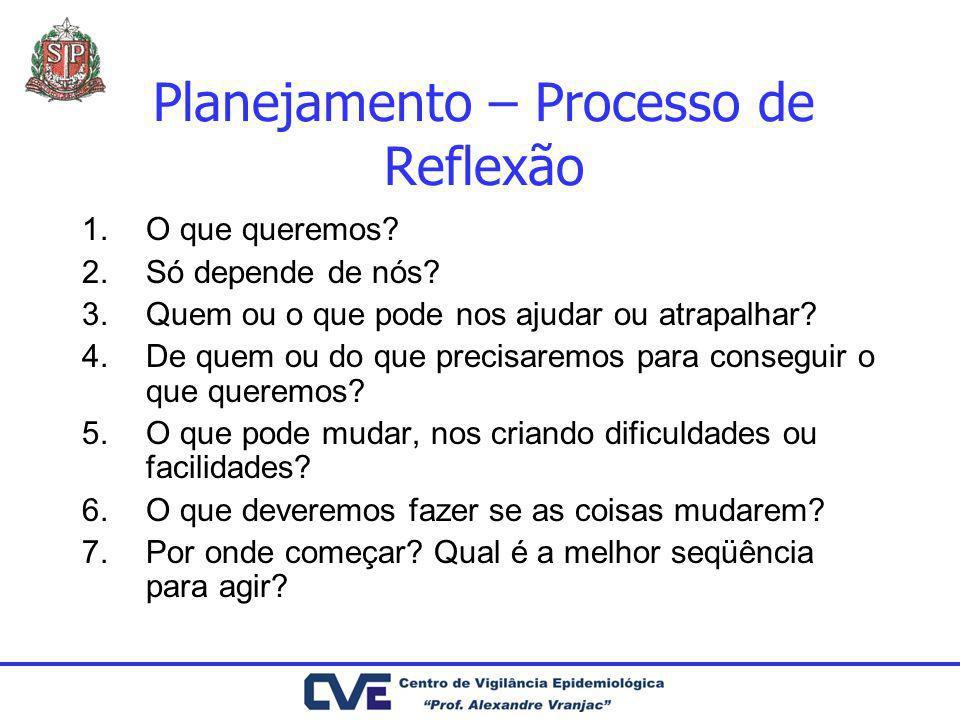 Planejamento – Processo de Reflexão 1.O que queremos? 2.Só depende de nós? 3.Quem ou o que pode nos ajudar ou atrapalhar? 4.De quem ou do que precisar
