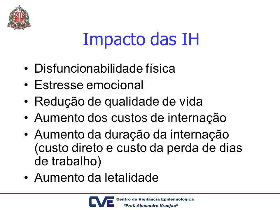 Impacto em saúde pública As IH tornam-se mais importantes como problema de saúde pública com impactos humanos e econômicos crescentes porque: Aumento do número de pessoas e aglomerados urbanos Aumento da freqüência de condições de redução da imunidade (idade, severidade e tipo de tratamento) Novos microrganismos Aumento da resistência dos microrganismos aos antibacterianos