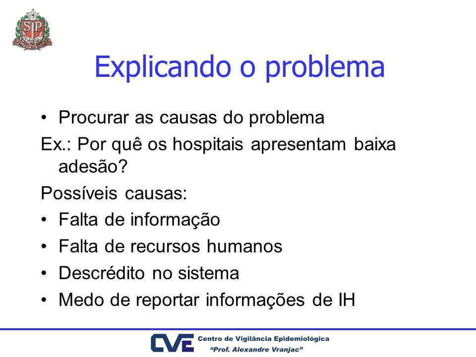 Explicando o problema Procurar as causas do problema Ex.: Por quê os hospitais apresentam baixa adesão? Possíveis causas: Falta de informação Falta de