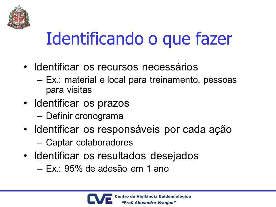 Identificando o que fazer Identificar os recursos necessários –Ex.: material e local para treinamento, pessoas para visitas Identificar os prazos –Def