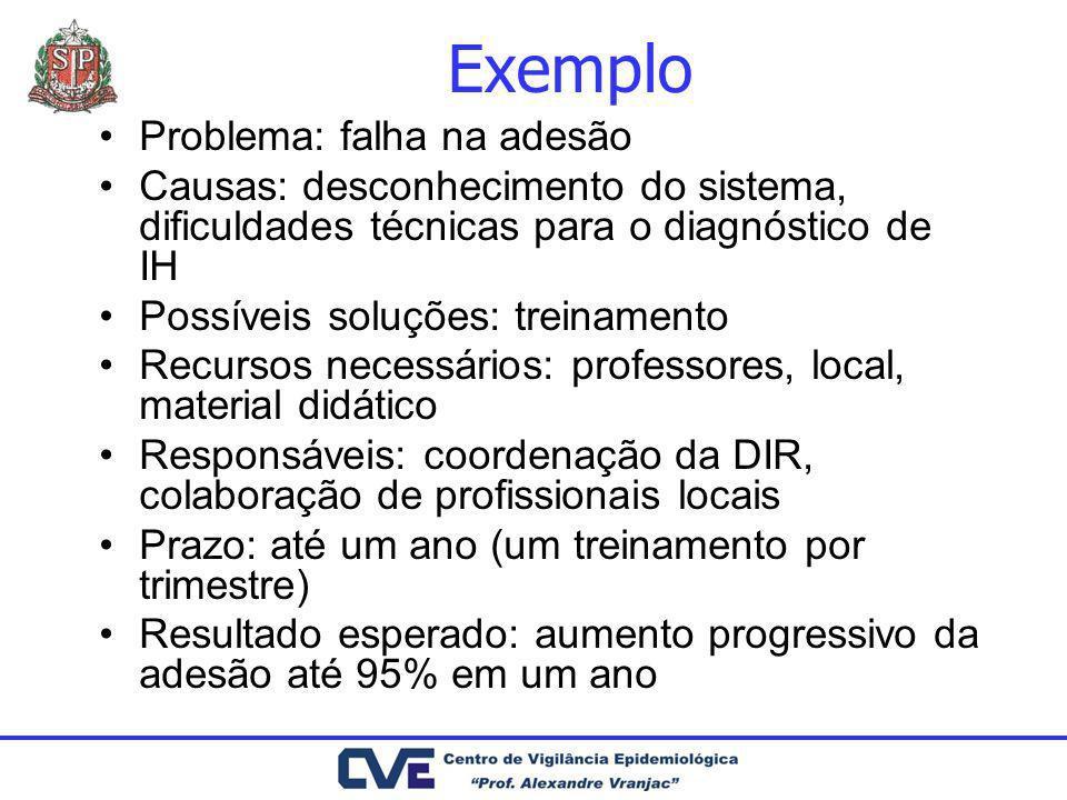 Exemplo Problema: falha na adesão Causas: desconhecimento do sistema, dificuldades técnicas para o diagnóstico de IH Possíveis soluções: treinamento R