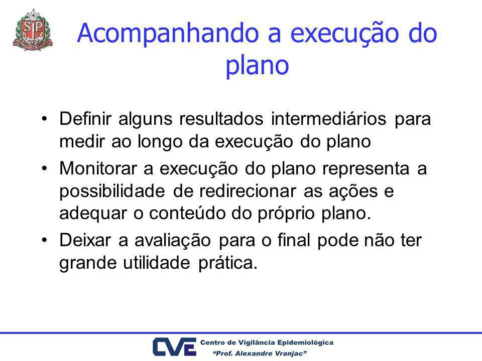 Acompanhando a execução do plano Definir alguns resultados intermediários para medir ao longo da execução do plano Monitorar a execução do plano repre