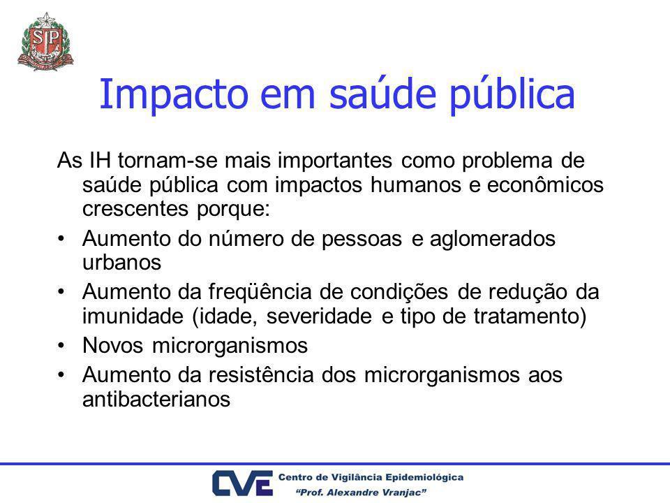 Impacto em saúde pública As IH tornam-se mais importantes como problema de saúde pública com impactos humanos e econômicos crescentes porque: Aumento