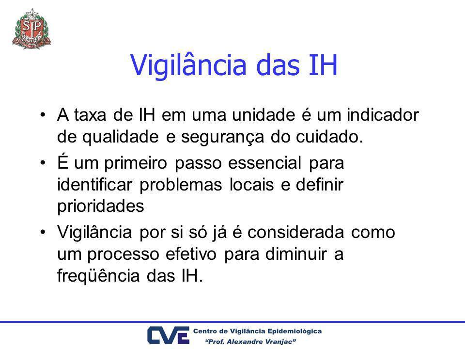 Vigilância das IH A taxa de IH em uma unidade é um indicador de qualidade e segurança do cuidado. É um primeiro passo essencial para identificar probl