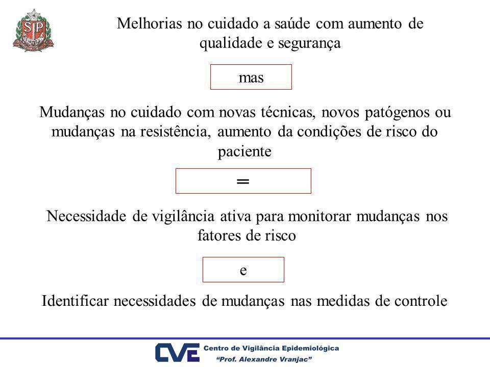 Passos na melhoria do Sistema de VE-IH 1.Promover a adesão 2.Melhorar a qualidade dos dados 3.Oferecer suporte técnico 4.Realizar retro-alimentação 5.Elaborar planejamento 6.Analisar os resultados