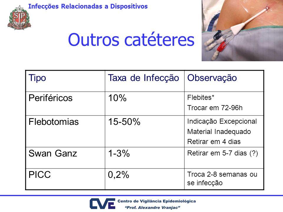 Outros catéteres TipoTaxa de InfecçãoObservação Periféricos10% Flebites* Trocar em 72-96h Flebotomias15-50% Indicação Excepcional Material Inadequado Retirar em 4 dias Swan Ganz1-3% Retirar em 5-7 dias (?) PICC0,2% Troca 2-8 semanas ou se infecção Infecções Relacionadas a Dispositivos