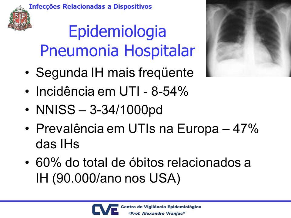 Epidemiologia Pneumonia Hospitalar Segunda IH mais freqüente Incidência em UTI - 8-54% NNISS – 3-34/1000pd Prevalência em UTIs na Europa – 47% das IHs 60% do total de óbitos relacionados a IH (90.000/ano nos USA) Infecções Relacionadas a Dispositivos