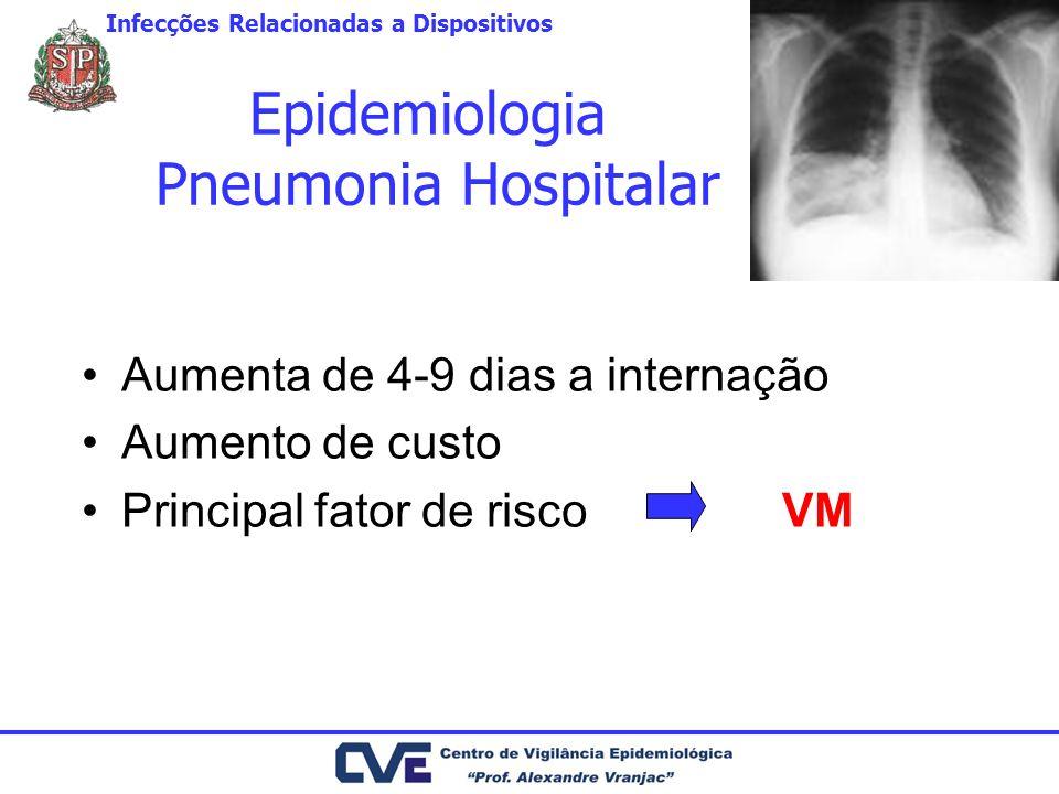 Epidemiologia Pneumonia Hospitalar Aumenta de 4-9 dias a internação Aumento de custo Principal fator de risco VM Infecções Relacionadas a Dispositivos