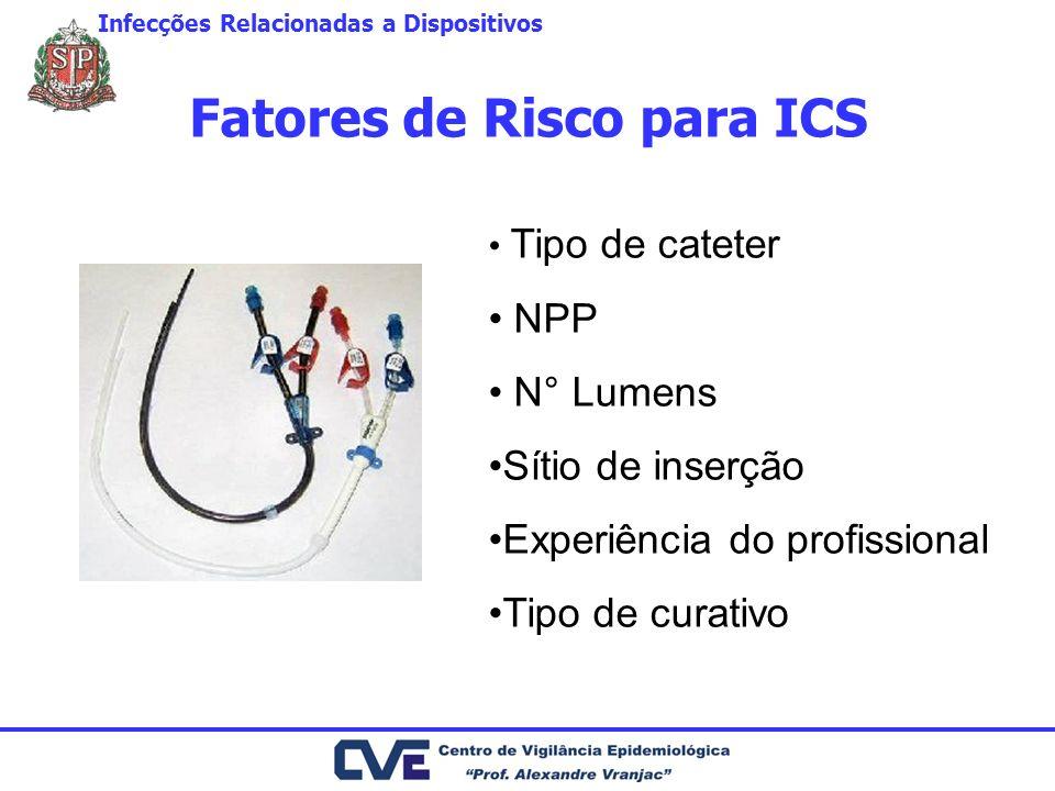 Fatores de Risco para ICS Infecções Relacionadas a Dispositivos Tipo de cateter NPP N° Lumens Sítio de inserção Experiência do profissional Tipo de curativo