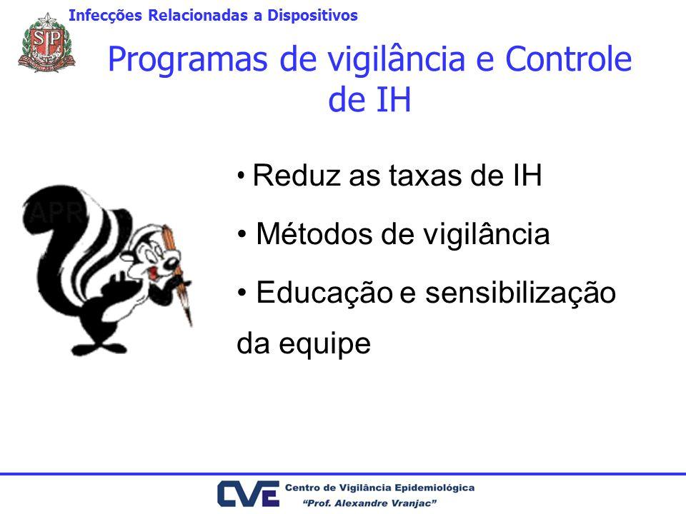 Programas de vigilância e Controle de IH Reduz as taxas de IH Métodos de vigilância Educação e sensibilização da equipe Infecções Relacionadas a Dispositivos