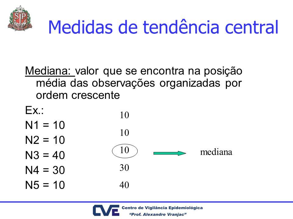 Dados de IH = Hierarquização Percentil 25 Percentil 50 Percentil 75