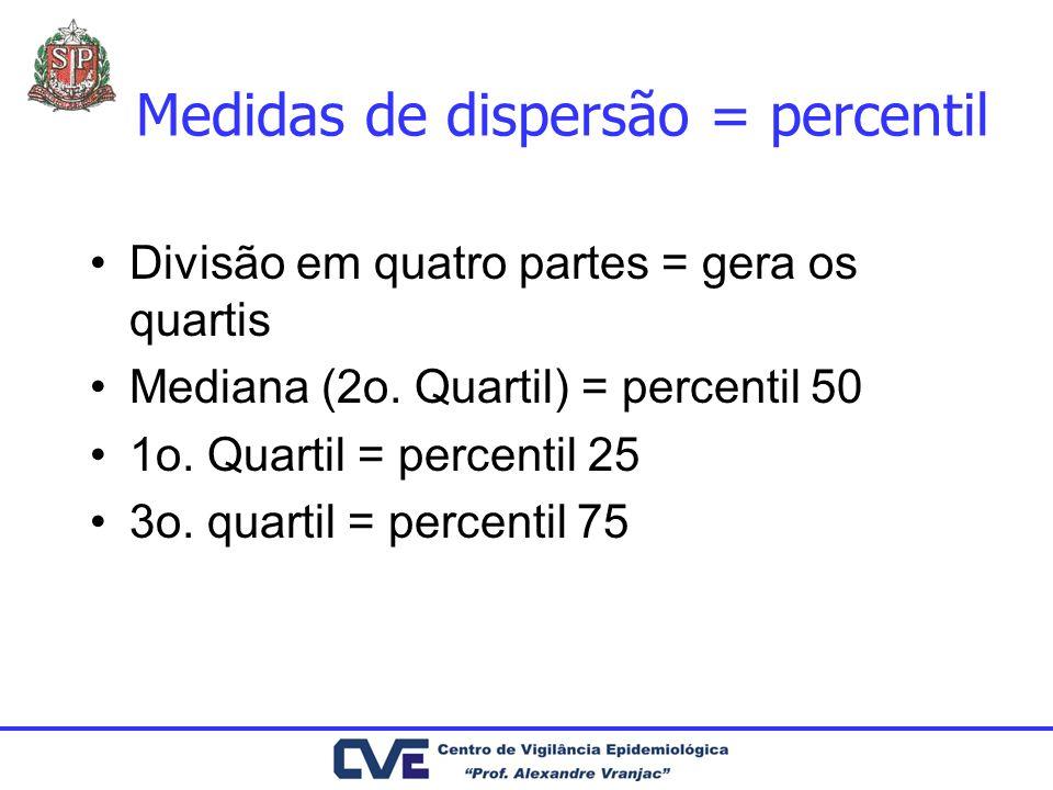 Percentil – Exemplo Ex. peso de tumores malignos de abdome removidos de 31 pacientes
