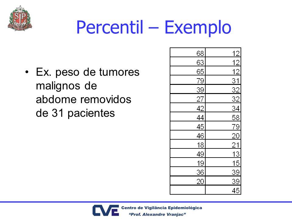 Dispositivos invasivos-dia (sondagem vesical de demora, ventilação mecânica, cateter central) é uma medida de práticas invasivas que constituem fator extrínseco para IH.