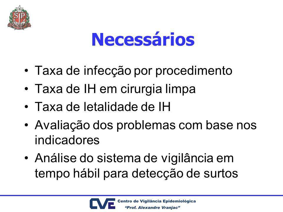 Necessários Taxa de infecção por procedimento Taxa de IH em cirurgia limpa Taxa de letalidade de IH Avaliação dos problemas com base nos indicadores A