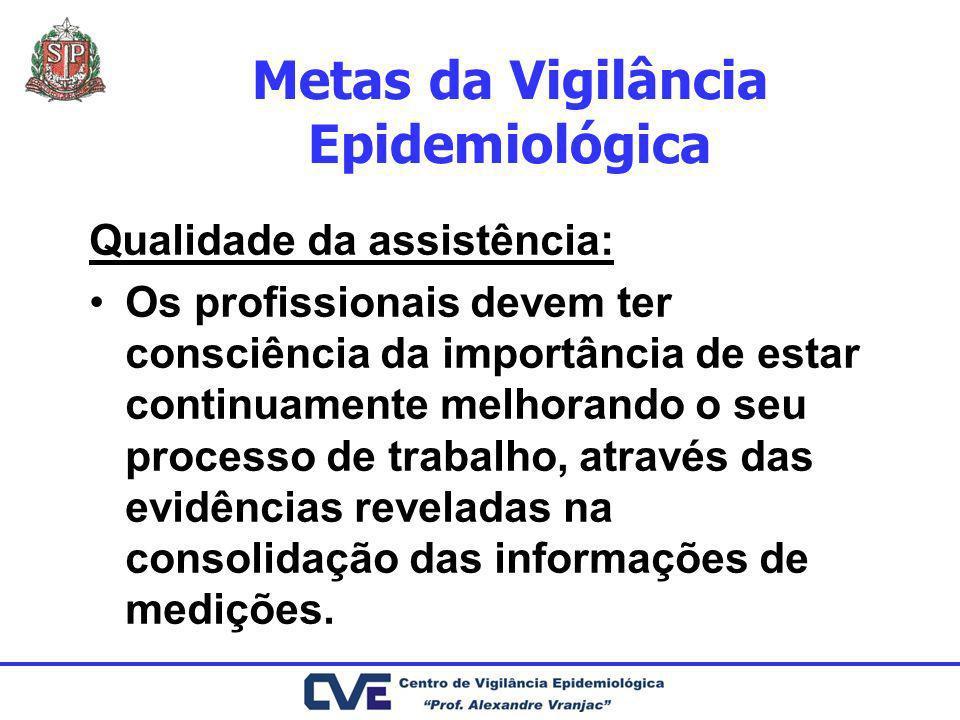 Metas da Vigilância Epidemiológica Qualidade da assistência: Os profissionais devem ter consciência da importância de estar continuamente melhorando o