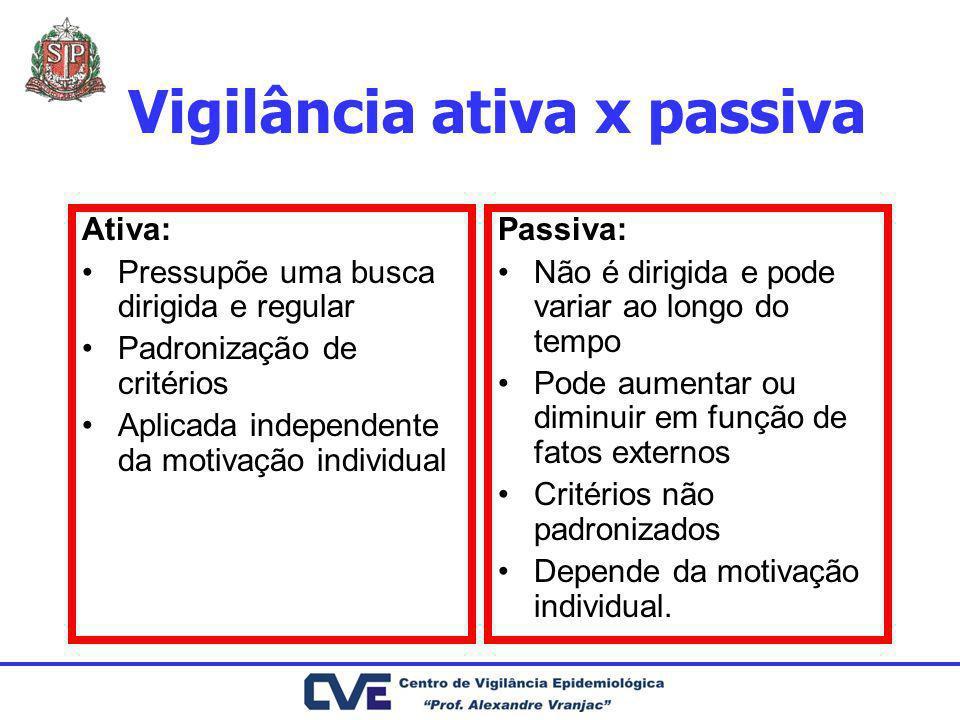 Vigilância ativa x passiva Ativa: Pressupõe uma busca dirigida e regular Padronização de critérios Aplicada independente da motivação individual Passi