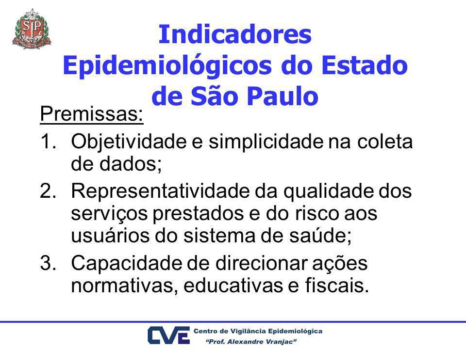 Indicadores Epidemiológicos do Estado de São Paulo Premissas: 1.Objetividade e simplicidade na coleta de dados; 2.Representatividade da qualidade dos