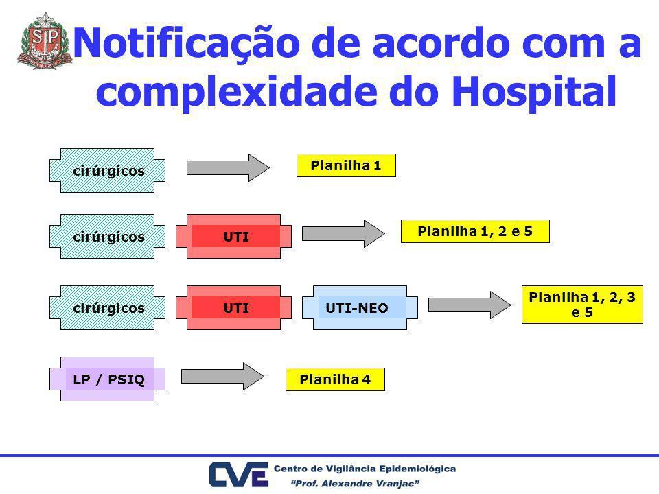 Notificação de acordo com a complexidade do Hospital cirúrgicos UTIUTI-NEOUTILP / PSIQ Planilha 1 Planilha 1, 2 e 5 Planilha 1, 2, 3 e 5 Planilha 4