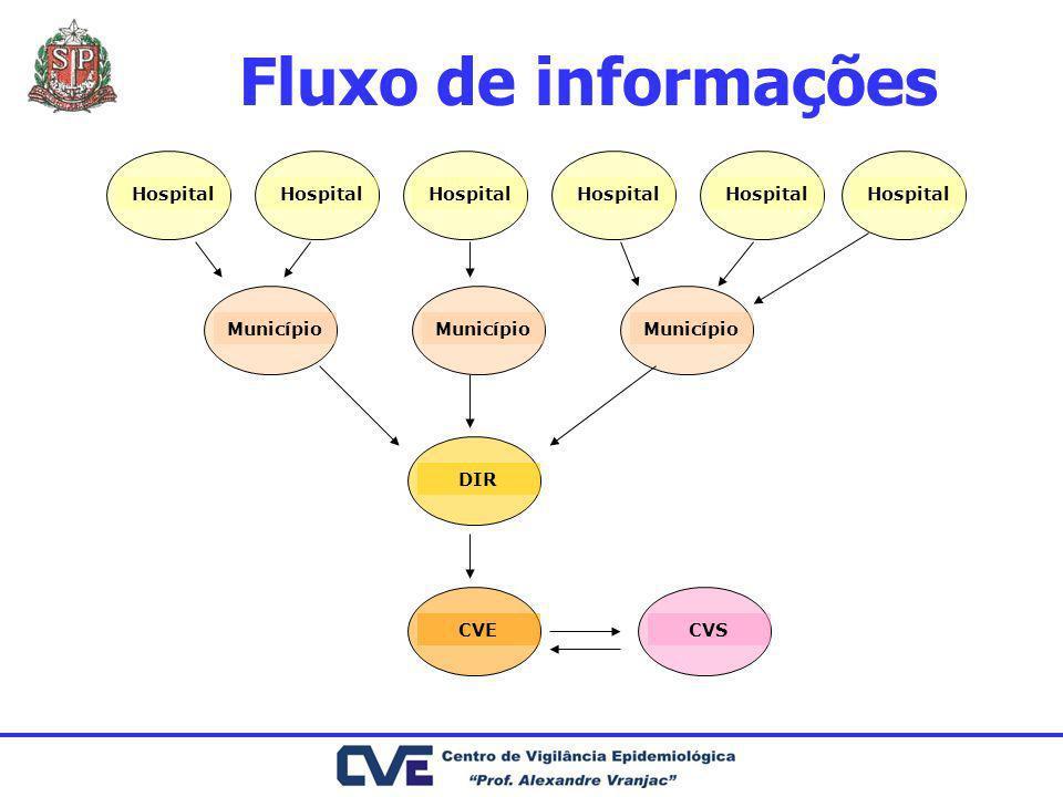 Fluxo de informações Hospital Município DIRCVECVS