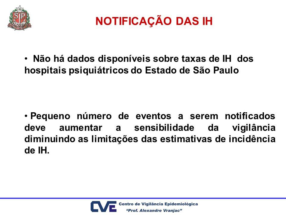 NOTIFICAÇÃO DAS IH Não há dados disponíveis sobre taxas de IH dos hospitais psiquiátricos do Estado de São Paulo Pequeno número de eventos a serem not