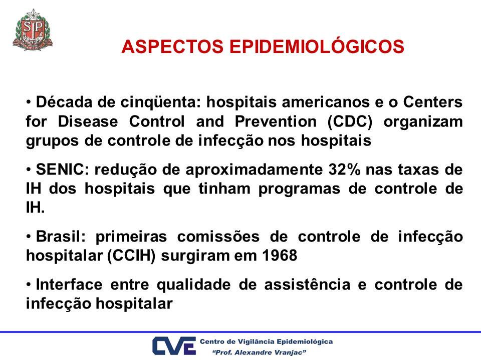 ASPECTOS EPIDEMIOLÓGICOS Década de cinqüenta: hospitais americanos e o Centers for Disease Control and Prevention (CDC) organizam grupos de controle d