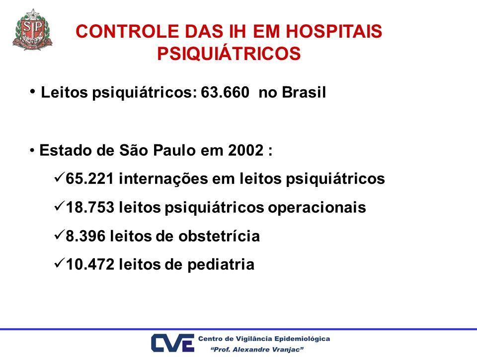 CONTROLE DAS IH EM HOSPITAIS PSIQUIÁTRICOS Leitos psiquiátricos: 63.660 no Brasil Estado de São Paulo em 2002 : 65.221 internações em leitos psiquiátr