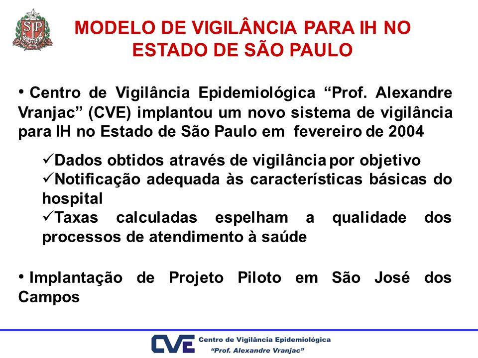 MODELO DE VIGILÂNCIA PARA IH NO ESTADO DE SÃO PAULO Centro de Vigilância Epidemiológica Prof. Alexandre Vranjac (CVE) implantou um novo sistema de vig