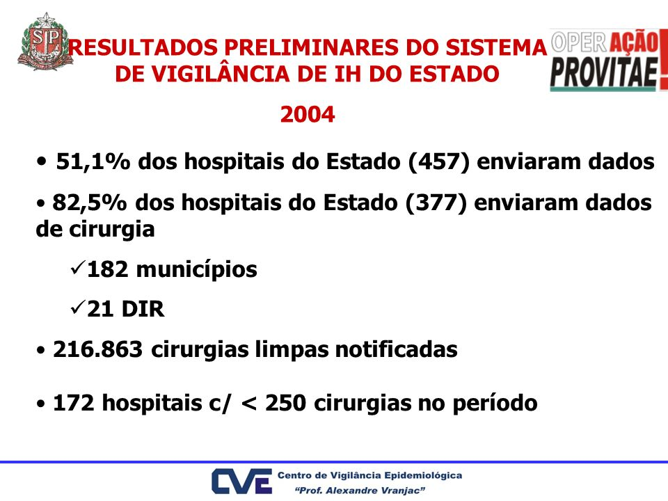 RESULTADOS PRELIMINARES DO SISTEMA DE VIGILÂNCIA DE IH DO ESTADO 2004 51,1% dos hospitais do Estado (457) enviaram dados 82,5% dos hospitais do Estado