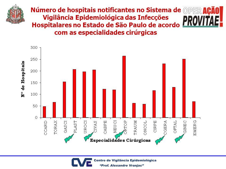 Número de hospitais notificantes no Sistema de Vigilância Epidemiológica das Infecções Hospitalares no Estado de São Paulo de acordo com as especialid