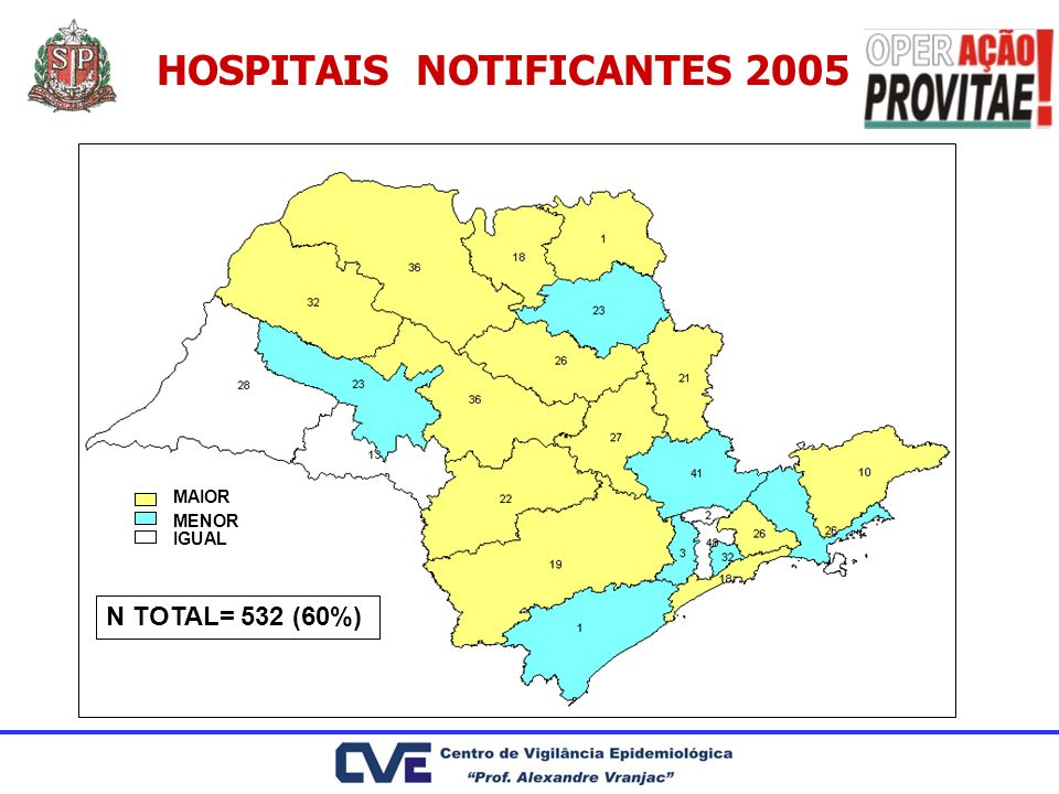 HOSPITAIS NOTIFICANTES 2005 MAIOR MENOR IGUAL N TOTAL= 532 (60%)