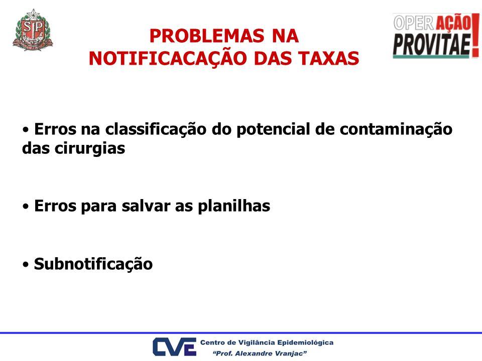 PROBLEMAS NA NOTIFICACAÇÃO DAS TAXAS Erros na classificação do potencial de contaminação das cirurgias Erros para salvar as planilhas Subnotificação