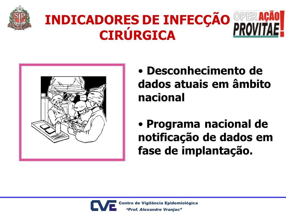 INDICADORES DE INFECÇÃO CIRÚRGICA Desconhecimento de dados atuais em âmbito nacional Programa nacional de notificação de dados em fase de implantação.