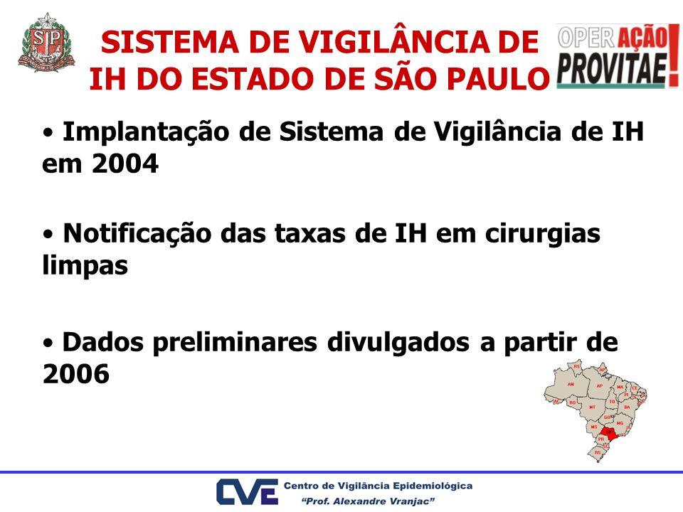 SISTEMA DE VIGILÂNCIA DE IH DO ESTADO DE SÃO PAULO Implantação de Sistema de Vigilância de IH em 2004 Notificação das taxas de IH em cirurgias limpas