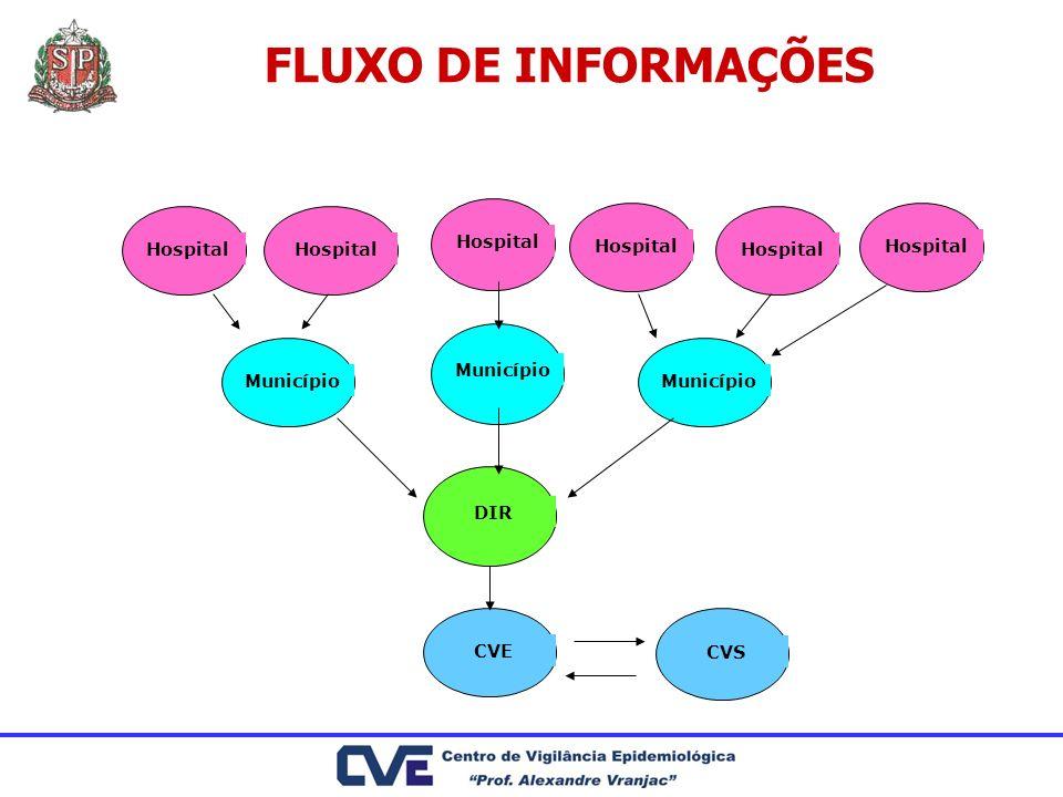 Hospital Município DIR CVE CVS FLUXO DE INFORMAÇÕES