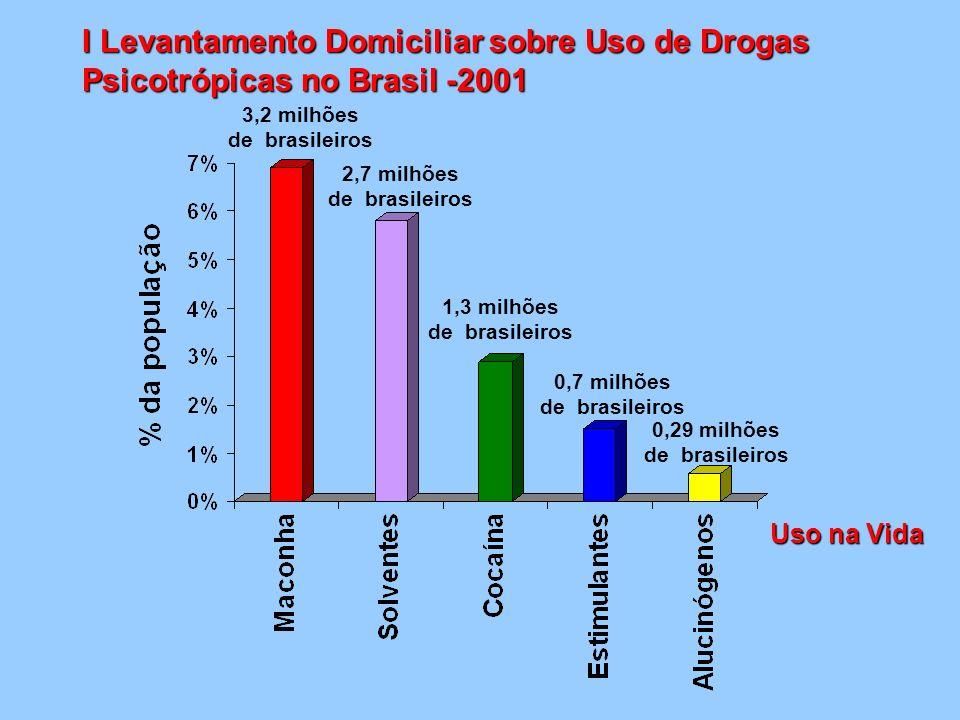 3,2 milhões de brasileiros Uso na Vida 2,7 milhões de brasileiros 1,3 milhões de brasileiros 0,7 milhões de brasileiros 0,29 milhões de brasileiros I