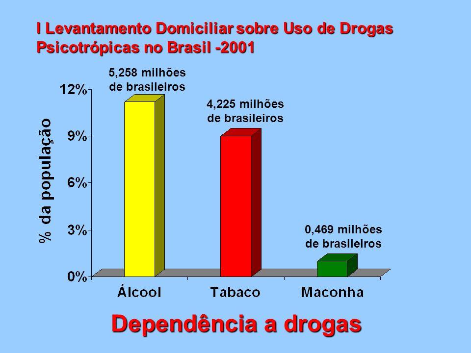 5,258 milhões de brasileiros 4,225 milhões de brasileiros 0,469 milhões de brasileiros Dependência a drogas I Levantamento Domiciliar sobre Uso de Dro