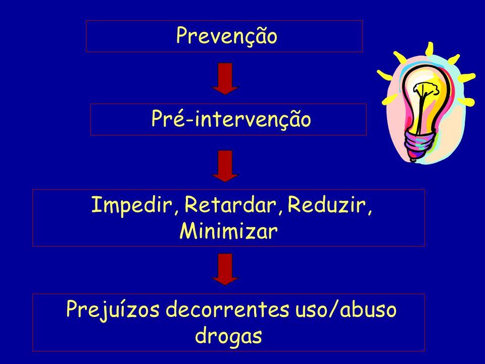 Prevenção Impedir, Retardar, Reduzir, Minimizar Prejuízos decorrentes uso/abuso drogas Pré-intervenção