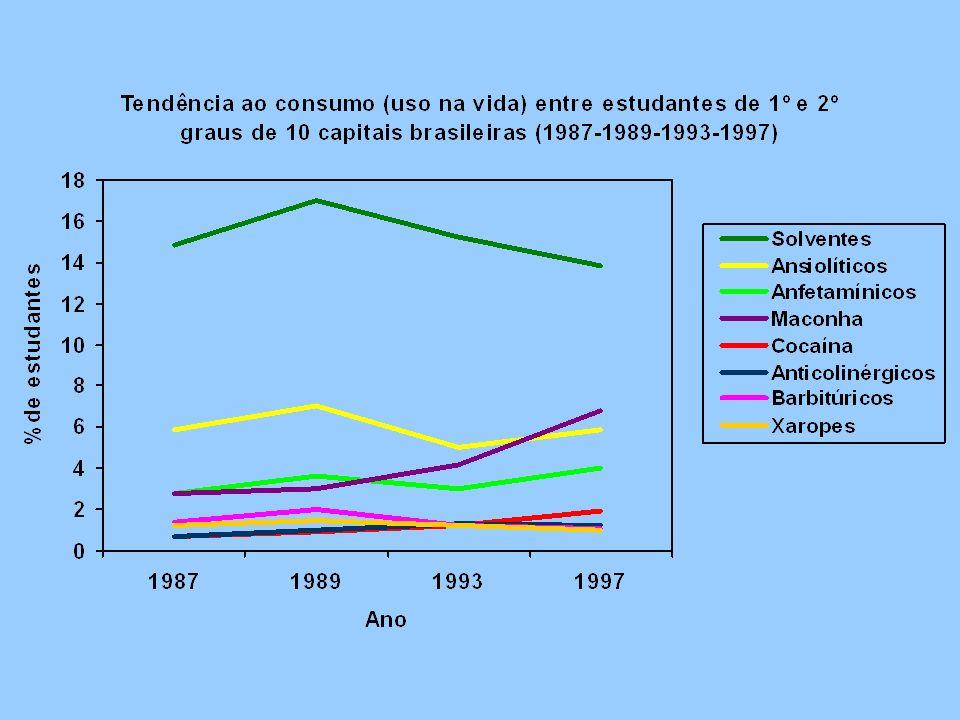 MACONHA10 capitais COCAÍNA Em 8 capitais (exceto: Recife/Rio de Janeiro) TABACO 7 capitais (exceto: Brasília, Porto Alegre e Rio de Janeiro) ANFETAMÍNICO 4 CAPITAIS (Belém, Curitiba, Porto Alegre e Rio Janeiro) SOLVENTE2 CAPITAIS (Curitiba e Fortaleza) ANSIOLÍTICOS1 CAPITAL (Fortaleza) ÁLCOOL1 CAPITAL (Fortaleza) Drogas psicotrópicas que apresentaram aumento significativo, nos últimos 10 anos, entre estudantes brasileiros.
